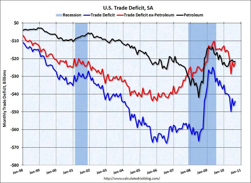 TradeDeficitSep2010