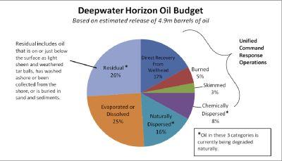 Oil_chart