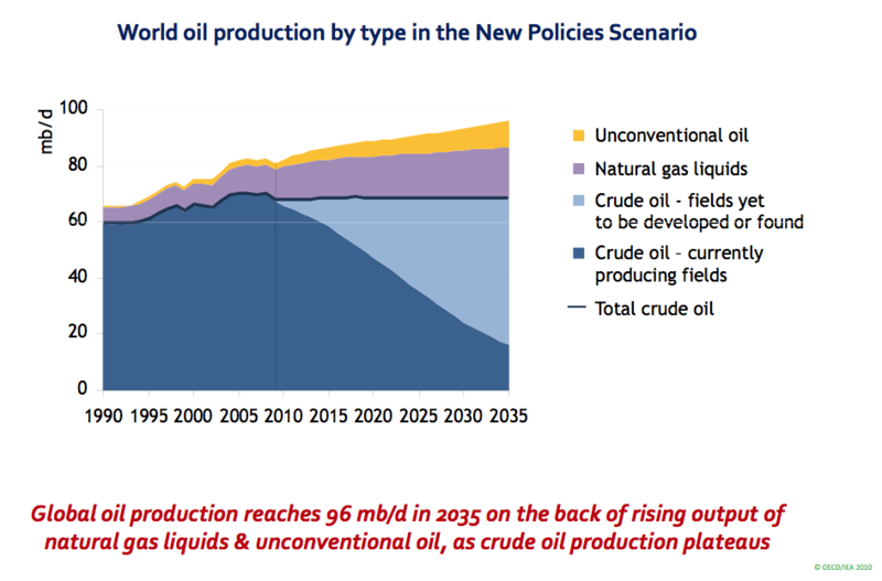 IEA Peak Oil