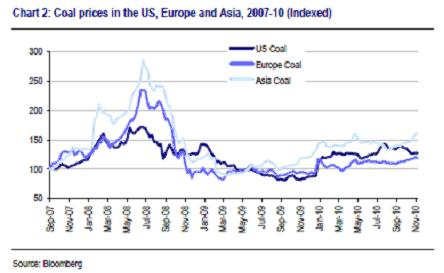 UBS Coal Prices Graph
