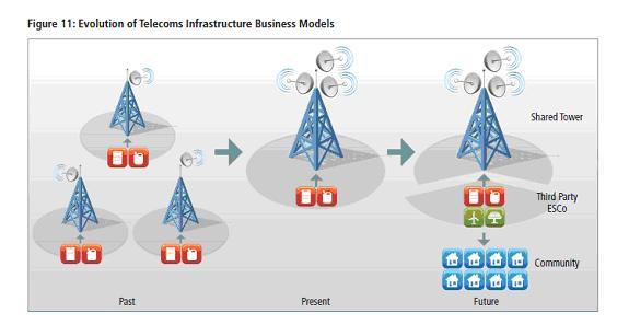 Community Power Business Model Diagram