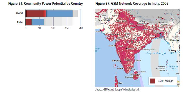 India Cell tower opportunity graph