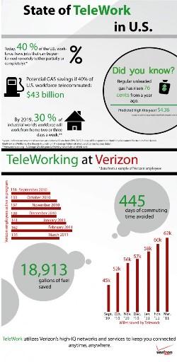 Telework 2.0