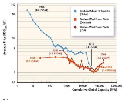 IPCC RE cost curve