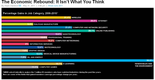 The Economic Rebound- It Isn't What You Think - Magazine- Wired.com 2011-07-13 13-51-00