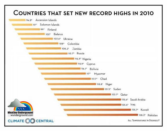 Countries that set record highs in 2010