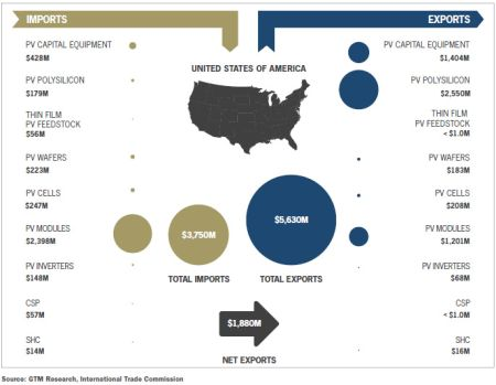 U.S._Solar_Energy_Trade_Assessment_2011_Figure 1-1_-_Solar_Industry_Trade_Flows_-_2010