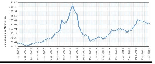 Newcastle Coal Prices