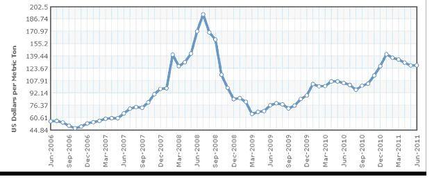 Newcastle Coal Prices