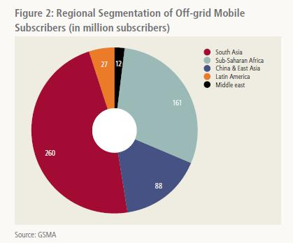 Off Grid Mobile subscribers