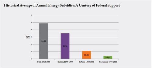 Fossil vs clean subsidies