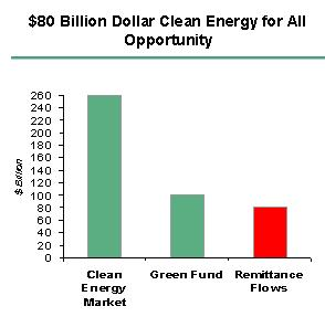 Clean Energy Remittances