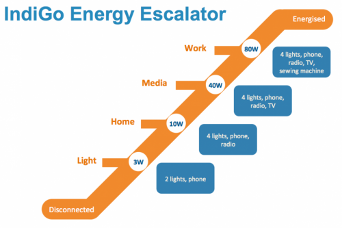 819 Energy Escalator