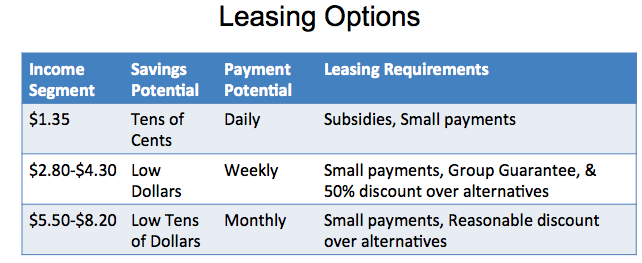 Stima Leasing Options