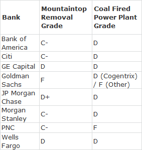 Coal finance report card grades