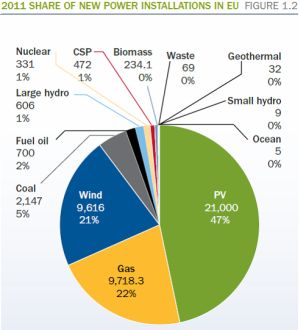 EU power installations