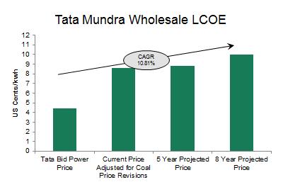 Tata Mundra LCOE Graph