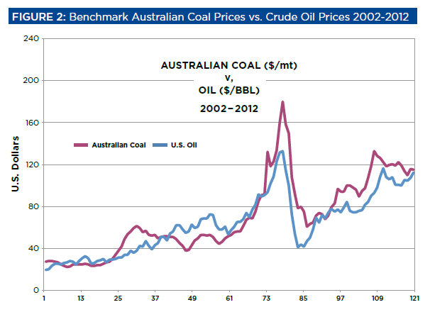 Oil and coal price graph 3