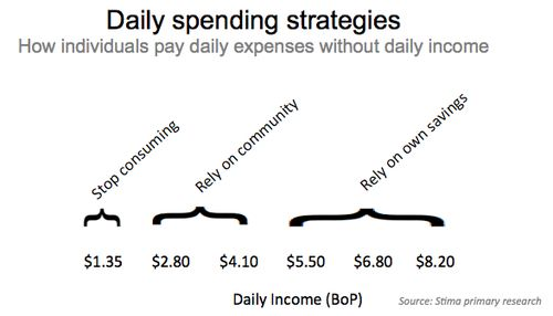 Stima Poor Daily Spend Strategies