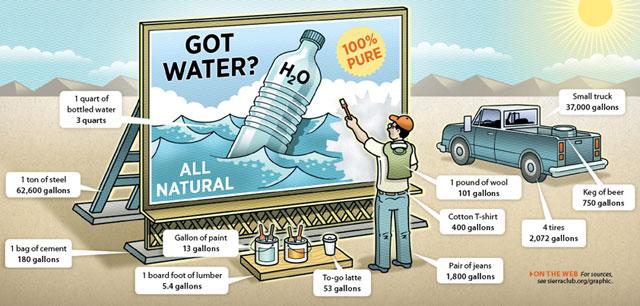 Watergraphic