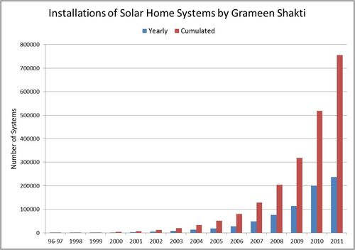 Grameen installation graph