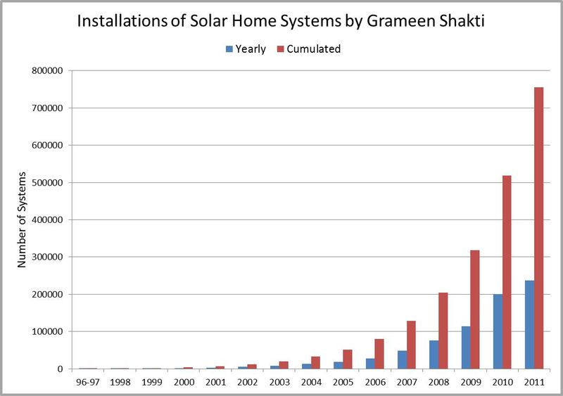 Grameen installation graph