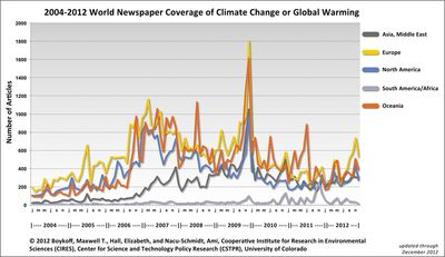World climate coverage