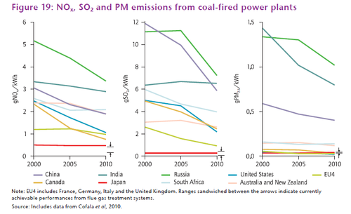 Int'l coal emissions comparison India blog