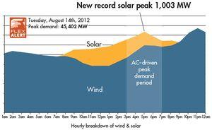 Solar use Cal-ISO_aug14-3
