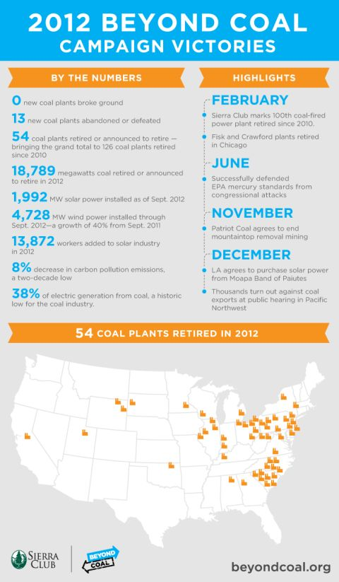 Beyond Coal infographic