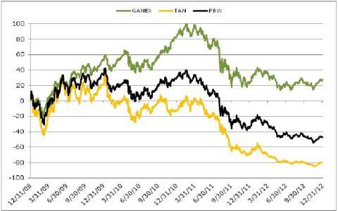 Client letter 2012 chart