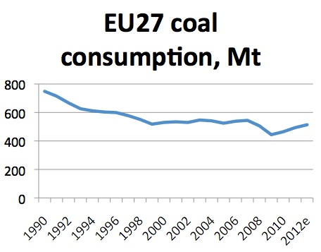 EU Coal Consumption