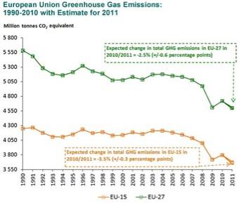 EU GHG emissions