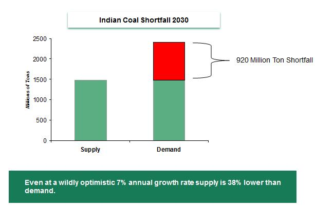 India Coal Shortfall