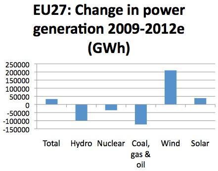 EU Elec generation 09-12