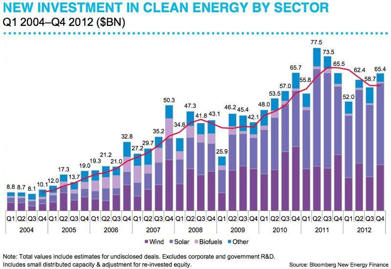 2012 clean tech #'s