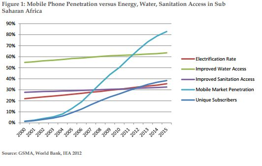 Water, Energy, mobile phone access rates SSA