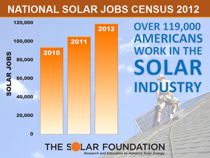 2012-solar-jobs