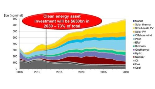 Energy mix to 2030