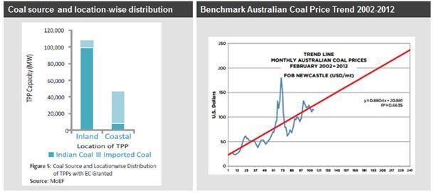 India coal import prices2