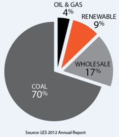 LES-Energy-Sources-2012