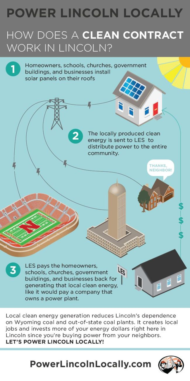 0460 Power Lincoln Locally Infographic 02_web