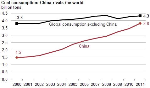 China vs ROW coal consumption v2