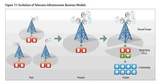 Evolution of telecom