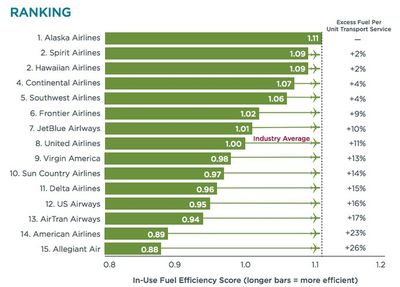 Airlines-fuel-efficiency-icct.jpg.662x0_q100_crop-scale
