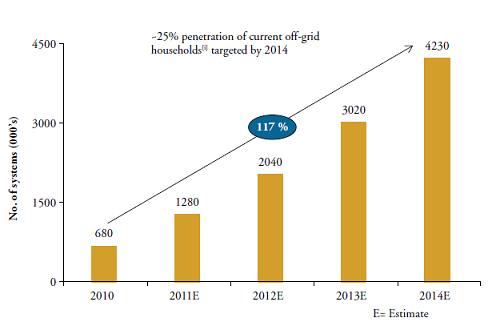 Bangla solar install graph 1