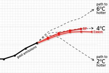 Bp-exxon-warming-2035