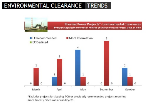 MoEF project approvals 13