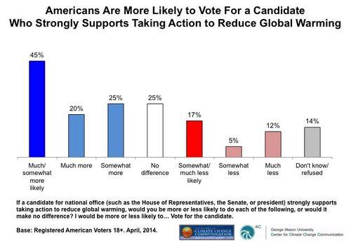 Poll graph