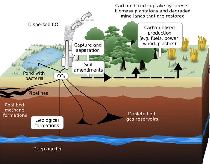 Carbon-sequestration